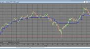 Индикатор показа индикатора с большего таймфрейма (QUIK на Lua) на заказ