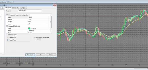 Индикатор TEMA (Lua, QUIK)