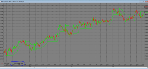 Индикатор Volatility stop