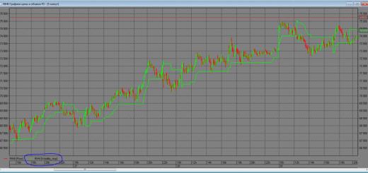 Индикатор Volatility Stop для QUIK на Lua