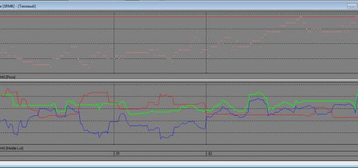 Индикатор среднего количества покупок/продаж для QUIK на Lua