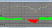 Индикатор показа пересечения индикаторов с большего таймфрейма (QUIK на Lua) на заказ