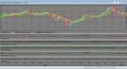 Индикатор направления по анализу наклона до 6 индикаторов для QUIK на Lua на заказ