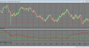 Дифференциальный индикатор Султонова силы быков и медведей для QUIK на Lua на заказ