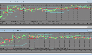 Торговый робот на заказ для QUIK на Lua. Анализ баров и индикаторов инструмента и базового актива