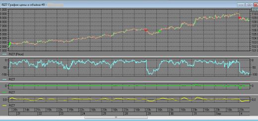 Торговый робот на заказ для QUIK на Lua на основе анализа до 3 индикаторов осцилляторного типа