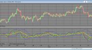 Индикатор TradersDynamicIndex на основе RSI для QUIK на Lua на заказ