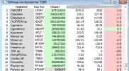 Анализ данных таблицы текущих торгов для QUIK на Lua на заказ
