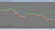 Индикатор средневзвешенной объемом цены VWAP с указанием времени и средреквадратичным отклонением для QUIK на Lua
