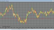 Индикатор кратко- средне- и долгосрочных колебаний по Ларри Вильямсу для QUIK на Lua на заказ