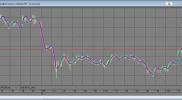 Индикатор FATL для QUIK на Lua на заказ