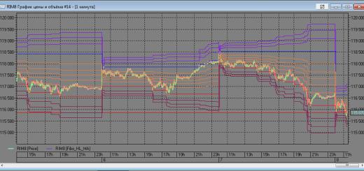 Индикатор уровней Фибоначи по High/Low дня (QUIK на Lua) на заказ