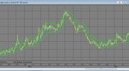 Индикатор Канал Кельтнера по EMA или SMA для QUIK на Lua